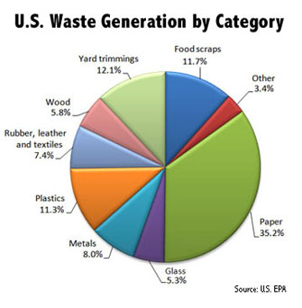 You Can Recycle That Recycling In The Lone Star State